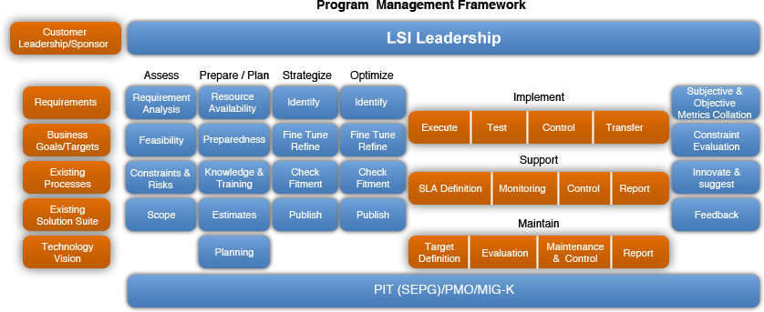 Continuous Improvement Maturity Model